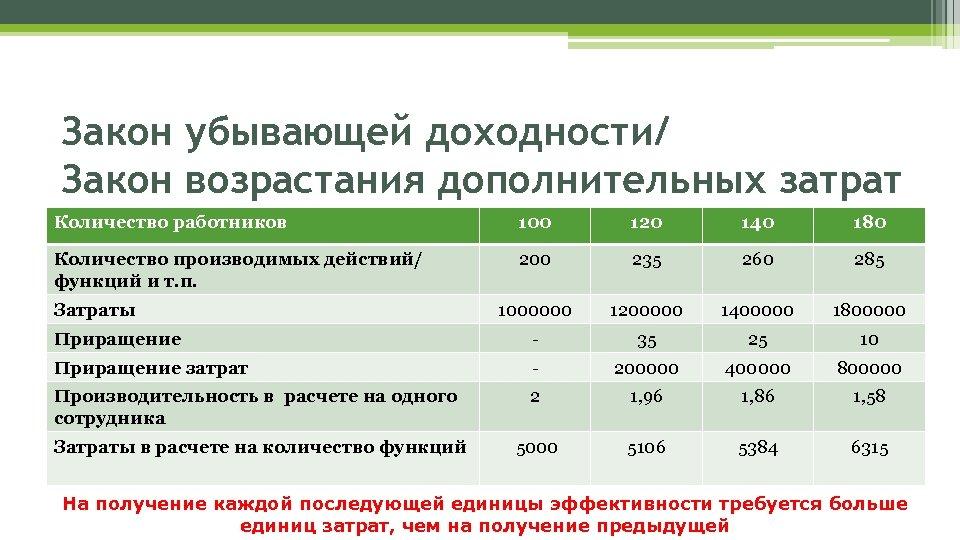 Закон убывающей доходности/ Закон возрастания дополнительных затрат Количество работников 100 120 140 180 Количество