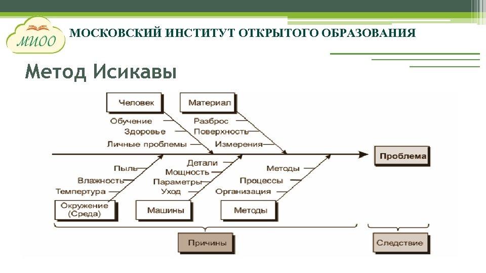 МОСКОВСКИЙ ИНСТИТУТ ОТКРЫТОГО ОБРАЗОВАНИЯ Метод Исикавы
