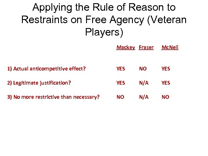 Applying the Rule of Reason to Restraints on Free Agency (Veteran Players) Mackey Fraser