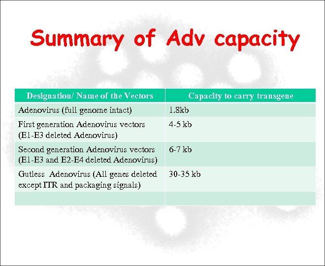 Summary of Adv capacity Designation/ Name of the Vectors Capacity to carry transgene Adenovirus