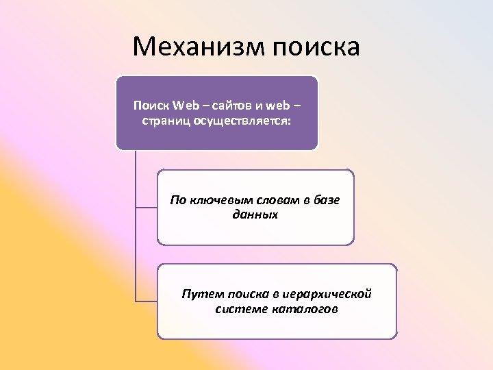 Механизм поиска Поиск Web – сайтов и web – страниц осуществляется: По ключевым словам