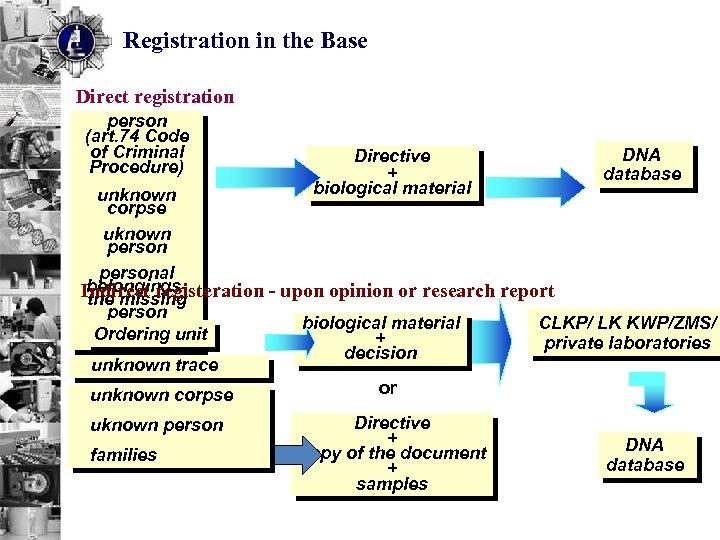 Registration in the Base Direct registration person (art. 74 Code of Criminal Procedure) Directive