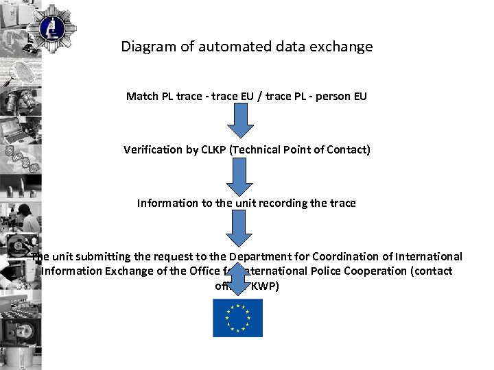 Diagram of automated data exchange Match PL trace - trace EU / trace PL