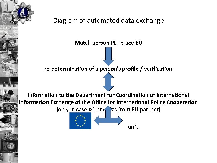 Diagram of automated data exchange Match person PL - trace EU re-determination of a