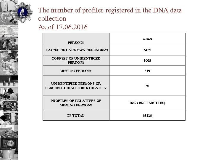 The number of profiles registered in the DNA data collection As of 17. 06.