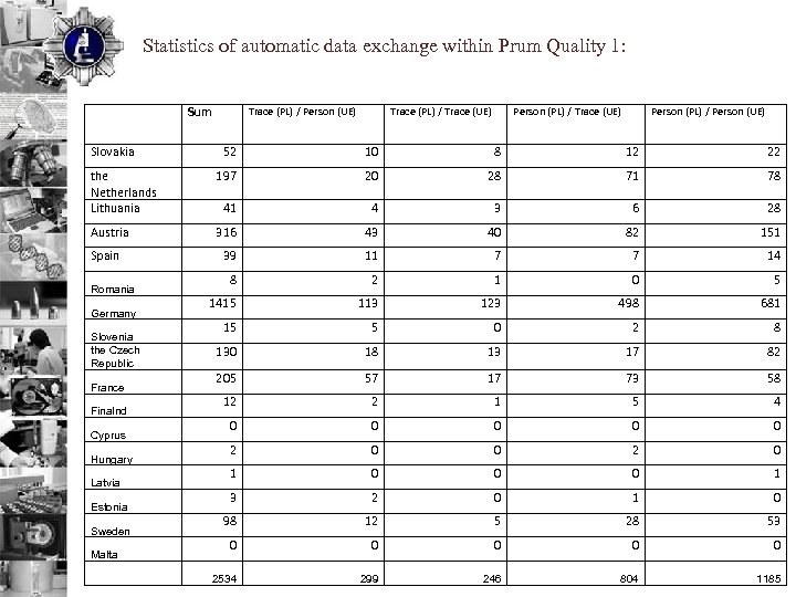Statistics of automatic data exchange within Prum Quality 1: Slovakia Sum Trace (PL) /