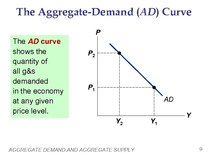 The Aggregate-Demand (AD) Curve P The AD curve shows the quantity of all g&s