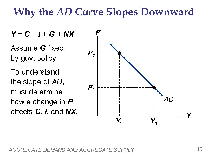 Why the AD Curve Slopes Downward P Y = C + I + G