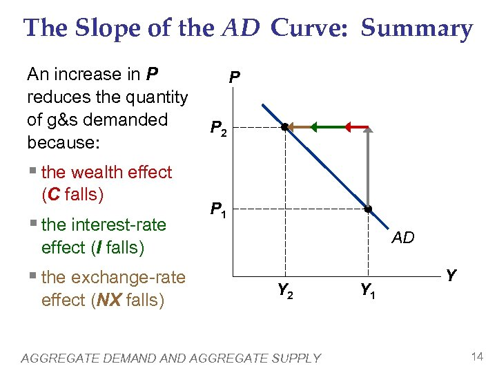 The Slope of the AD Curve: Summary An increase in P reduces the quantity