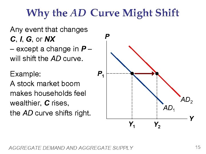 Why the AD Curve Might Shift Any event that changes C, I, G, or