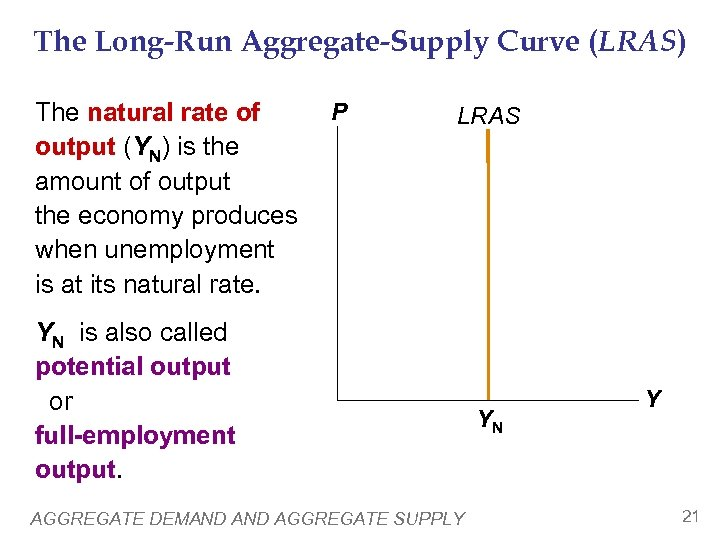 The Long-Run Aggregate-Supply Curve (LRAS) The natural rate of output (YN) is the amount
