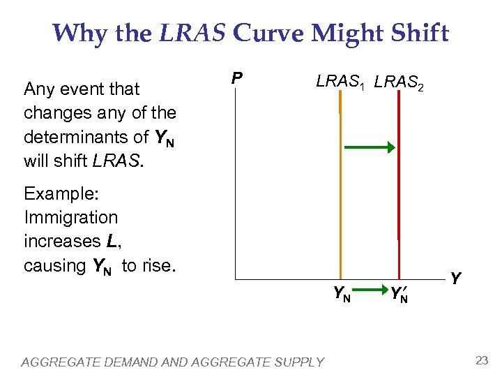 Why the LRAS Curve Might Shift Any event that changes any of the determinants