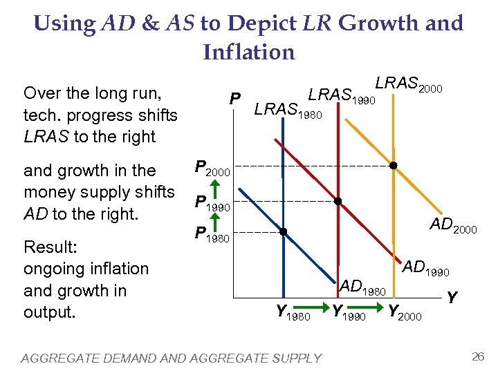 Using AD & AS to Depict LR Growth and Inflation Over the long run,
