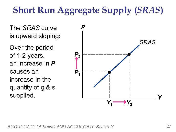 Short Run Aggregate Supply (SRAS) P The SRAS curve is upward sloping: Over the