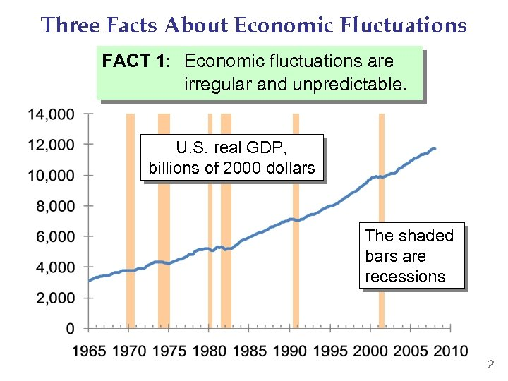 Three Facts About Economic Fluctuations FACT 1: Economic fluctuations are irregular and unpredictable. U.
