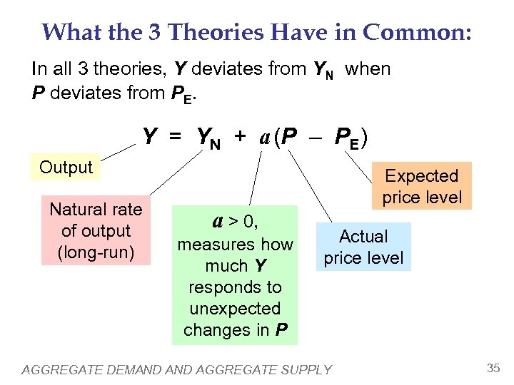 What the 3 Theories Have in Common: In all 3 theories, Y deviates from