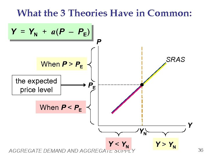 What the 3 Theories Have in Common: Y = YN + a (P –
