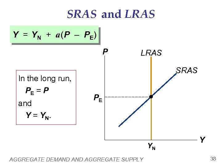 SRAS and LRAS Y = YN + a (P – PE) P In the