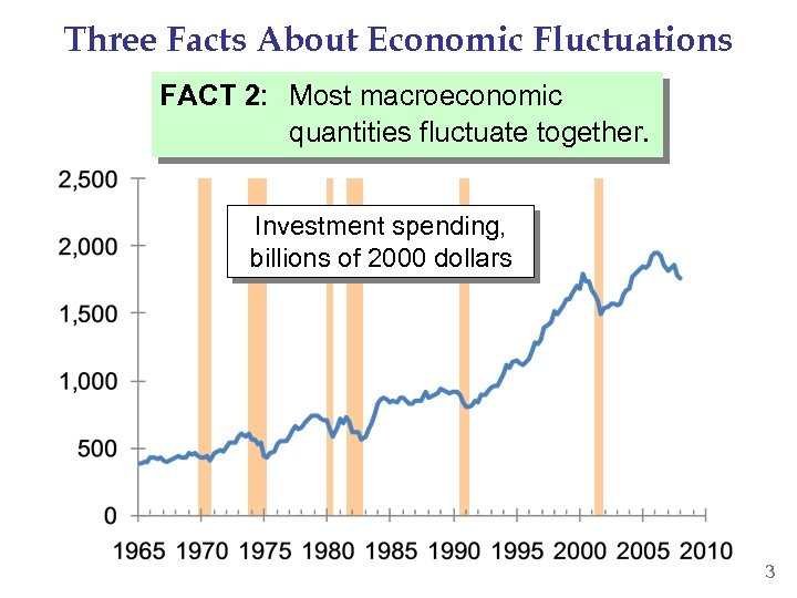 Three Facts About Economic Fluctuations FACT 2: Most macroeconomic quantities fluctuate together. Investment spending,