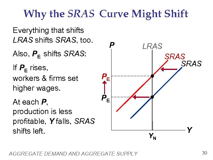 Why the SRAS Curve Might Shift Everything that shifts LRAS shifts SRAS, too. P