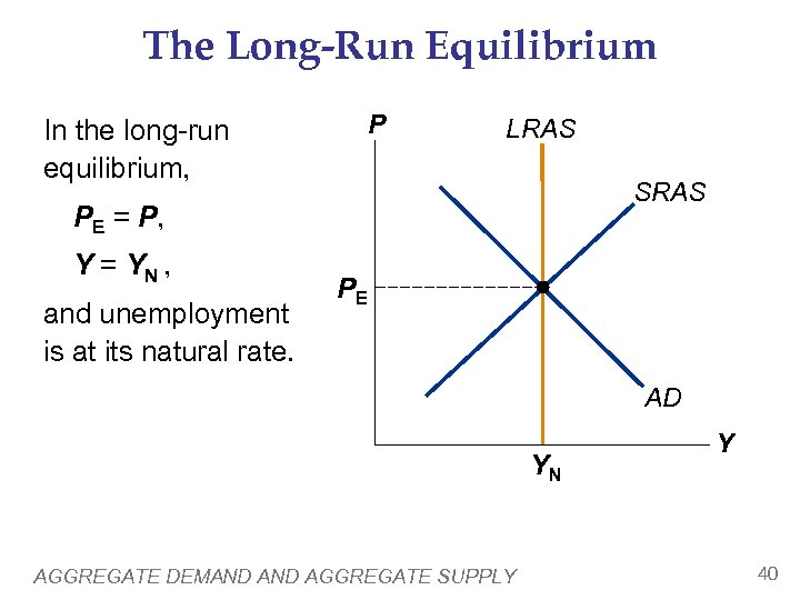 The Long-Run Equilibrium In the long-run equilibrium, P LRAS SRAS PE = P, Y
