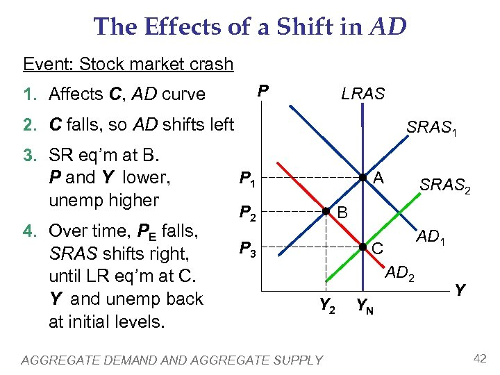 The Effects of a Shift in AD Event: Stock market crash P 1. Affects