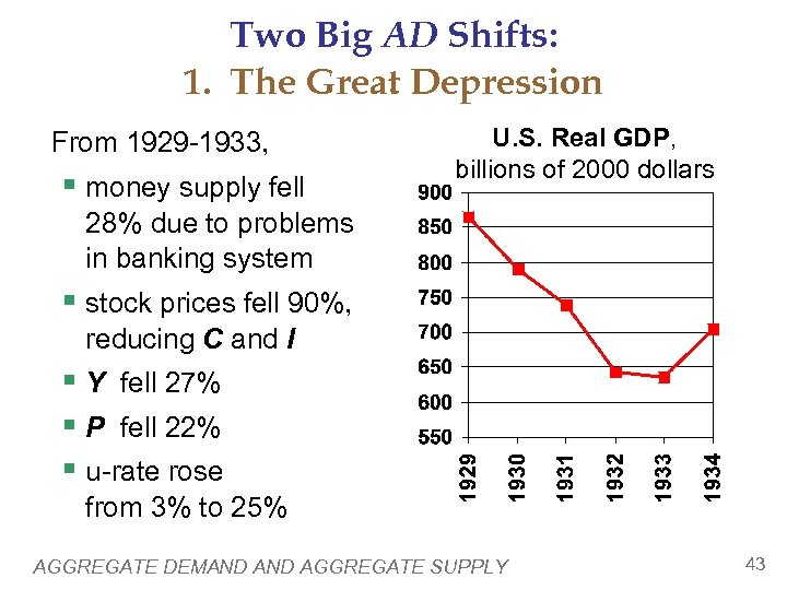 Two Big AD Shifts: 1. The Great Depression From 1929 -1933, § money supply