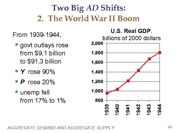 Two Big AD Shifts: 2. The World War II Boom From 1939 -1944, §