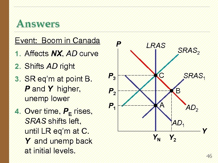 Answers Event: Boom in Canada P 1. Affects NX, AD curve LRAS SRAS 2