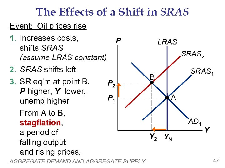 The Effects of a Shift in SRAS Event: Oil prices rise 1. Increases costs,