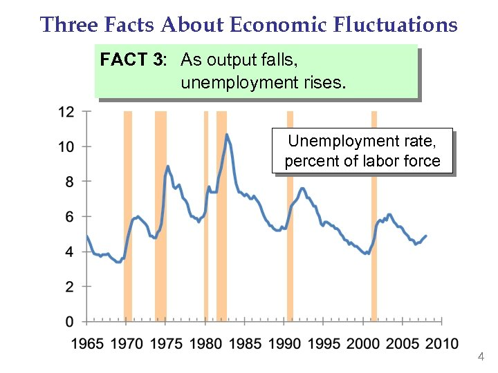 Three Facts About Economic Fluctuations FACT 3: As output falls, unemployment rises. Unemployment rate,