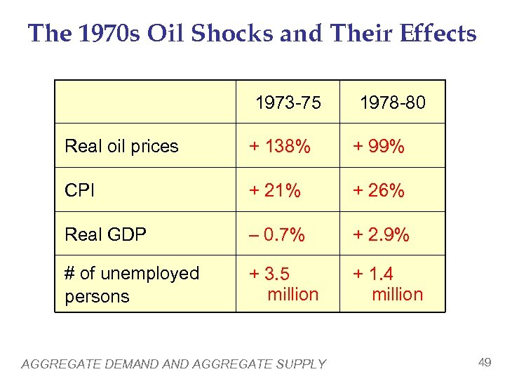 The 1970 s Oil Shocks and Their Effects 1973 -75 1978 -80 Real oil