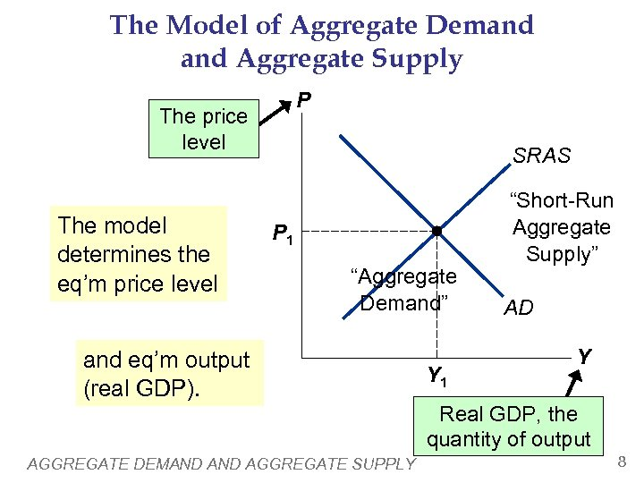 The Model of Aggregate Demand Aggregate Supply P The price level The model determines