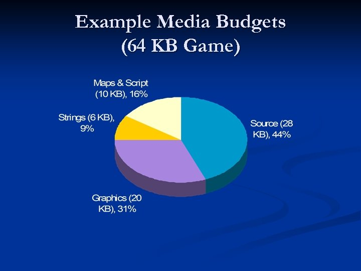 Example Media Budgets (64 KB Game)