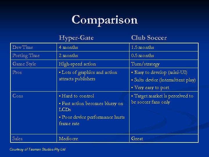 Comparison Hyper-Gate Club Soccer Dev Time 4 months 1. 5 months Porting Time 2