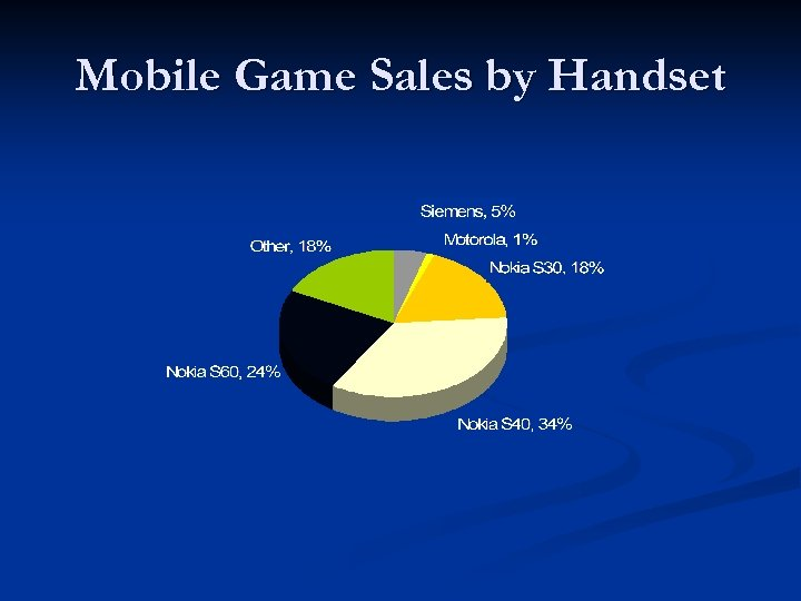 Mobile Game Sales by Handset