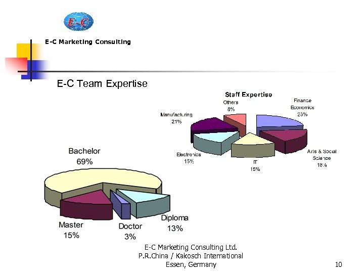 E-C Marketing Consulting E-C Team Expertise E-C Marketing Consulting Ltd. P. R. China /