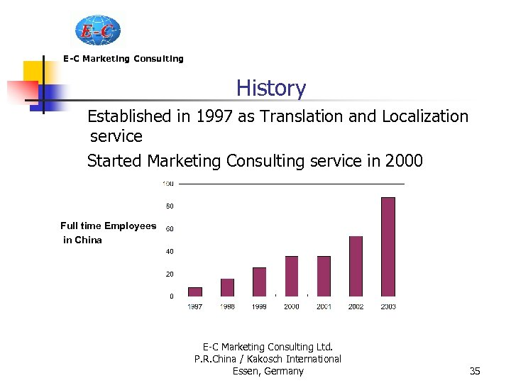 E-C Marketing Consulting History Established in 1997 as Translation and Localization service Started Marketing