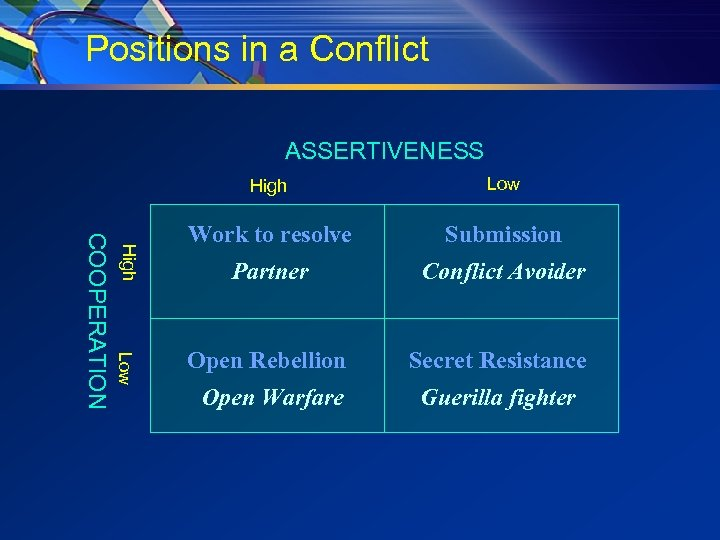Positions in a Conflict ASSERTIVENESS High Low COOPERATION High Low Work to resolve Submission