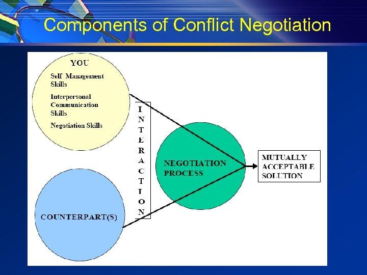 Components of Conflict Negotiation