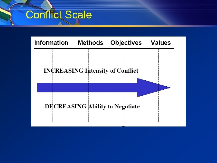 Conflict Scale