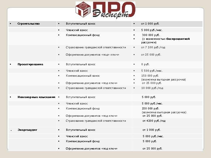 5 000 руб. /мес. Компенсационный фонд 300 000 руб. (с возможностью беспроцентной рассрочки) Страхование
