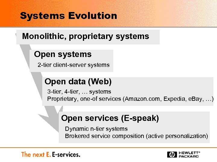 Systems Evolution Monolithic, proprietary systems Open systems 2 -tier client-server systems Open data (Web)