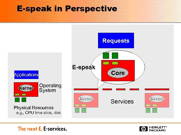 E-speak in Perspective Requests E-speak Applications Kernel Core Operating System Kernel Physical Resources e.