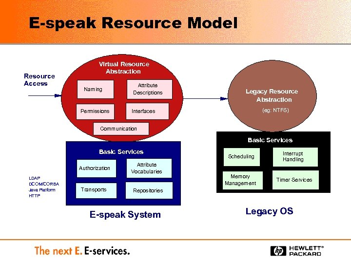 E-speak Resource Model Resource Access Virtual Resource Abstraction Naming Permissions Attribute Descriptions Legacy Resource
