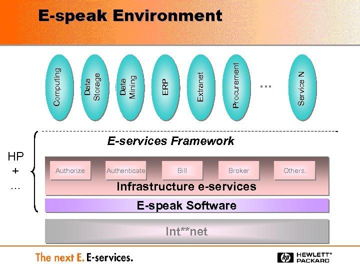 … Service N Procurement Extranet ERP Data Mining Data Storage Computing E-speak Environment E-services