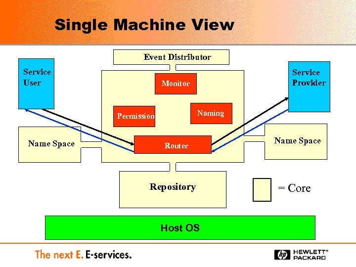 Single Machine View Event Distributor Service User Monitor Naming Permission Name Space Service Provider