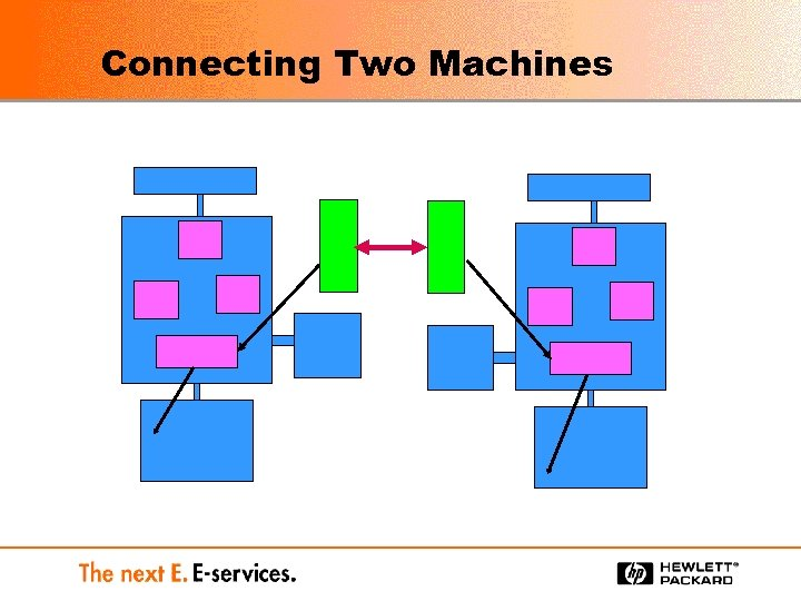Connecting Two Machines