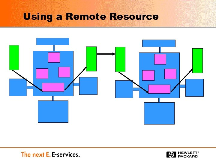 Using a Remote Resource
