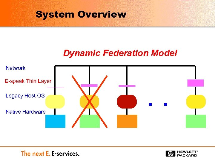System Overview Dynamic Federation Model Network E-speak Thin Layer Legacy Host OS Native Hardware